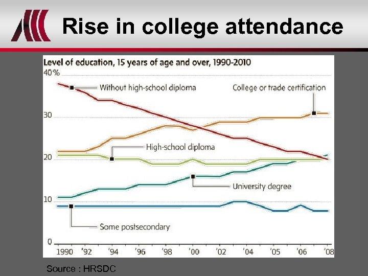 Rise in college attendance Source : HRSDC