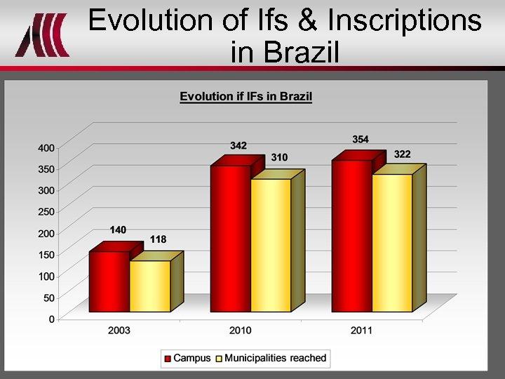 Evolution of Ifs & Inscriptions in Brazil