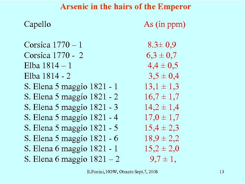 Arsenic in the hairs of the Emperor Capello As (in ppm) Corsica 1770 –