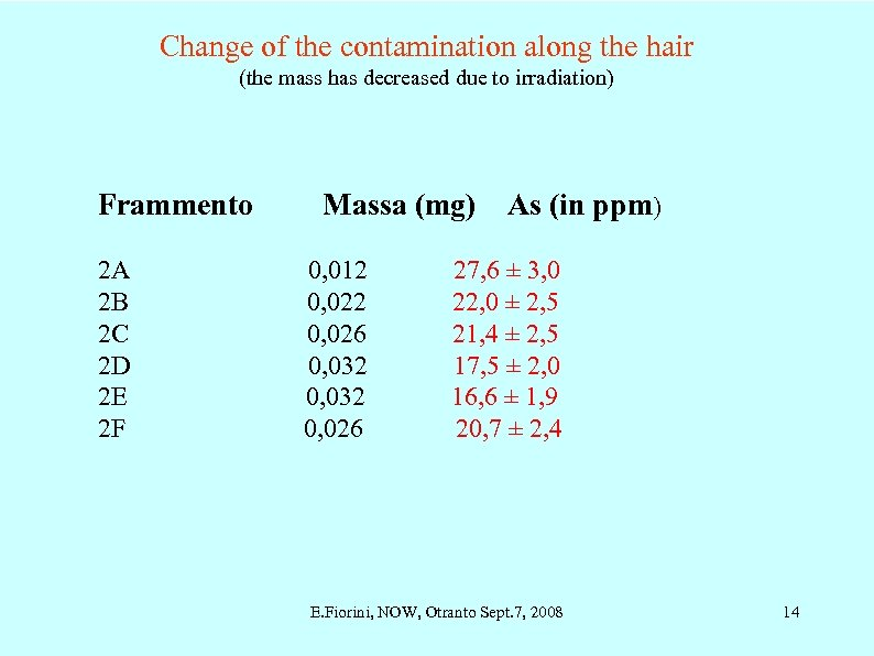 Change of the contamination along the hair (the mass has decreased due to irradiation)