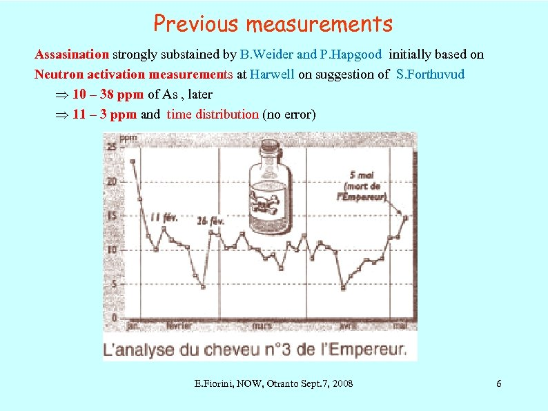 Previous measurements Assasination strongly substained by B. Weider and P. Hapgood initially based on