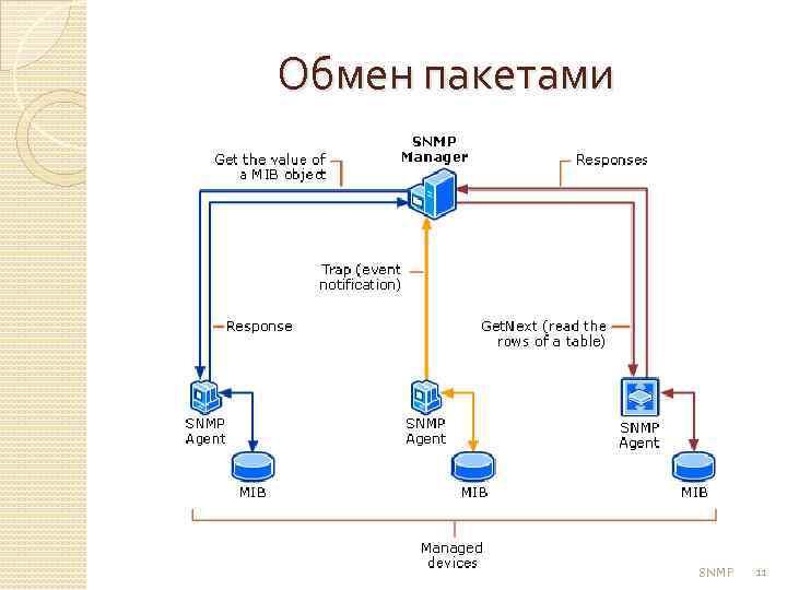 Обмен пакетами SNMP 11