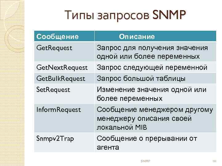 Типы запросов SNMP Сообщение Get. Request Описание Запрос для получения значения одной или более