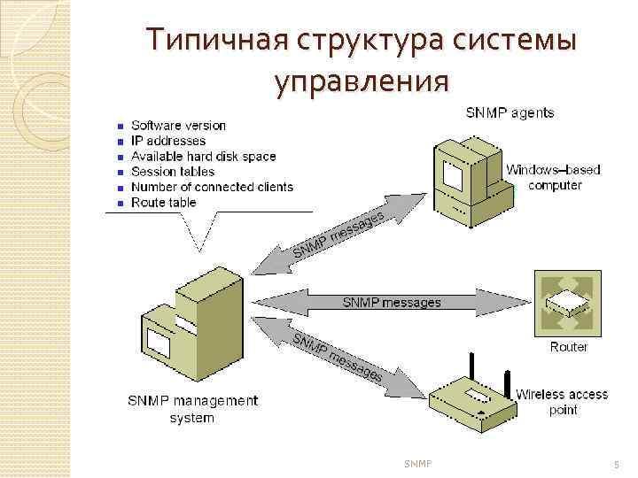 Типичная структура системы управления SNMP 5