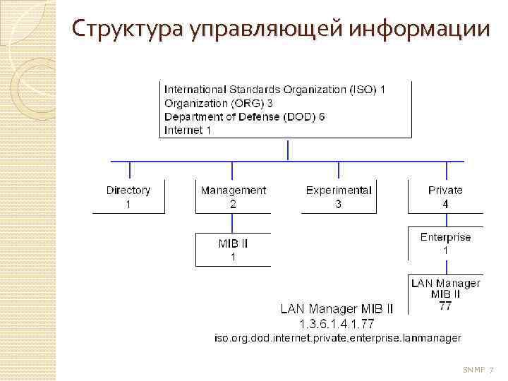 Структура управляющей информации SNMP 7