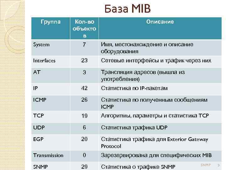 База MIB Группа Кол-во объекто в Описание System 7 Имя, местонахождение и описание оборудования