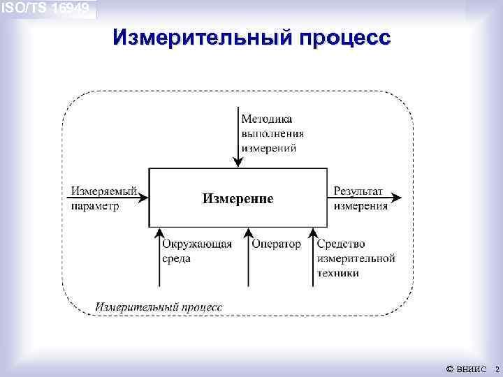 ISO/TS 16949 Измерительный процесс © ВНИИС 2