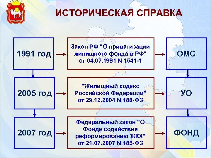 ИСТОРИЧЕСКАЯ СПРАВКА 1991 год Закон РФ