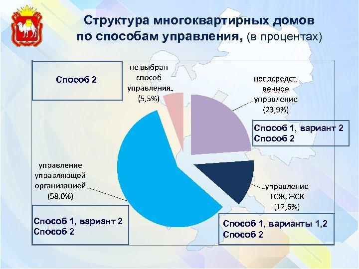 Структура многоквартирных домов по способам управления, (в процентах) Способ 2 Способ 1, вариант 2
