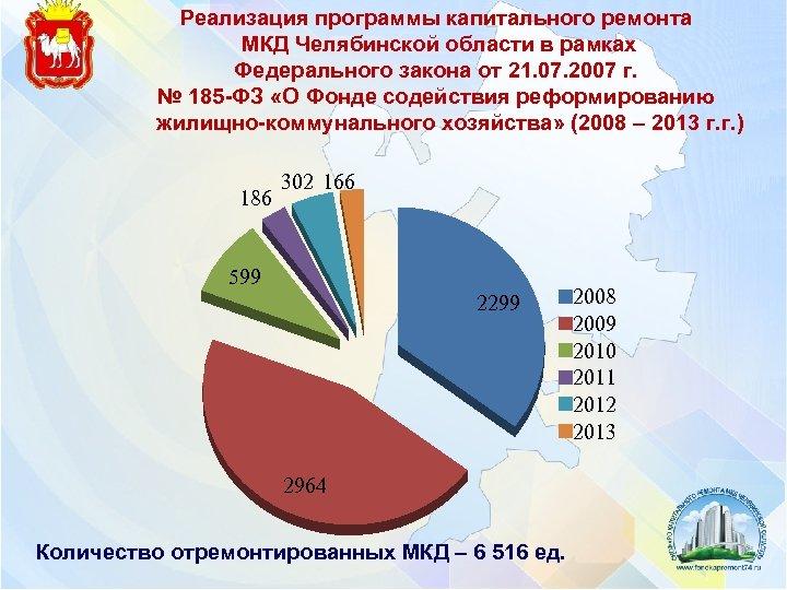 Реализация программы капитального ремонта МКД Челябинской области в рамках Федерального закона от 21. 07.