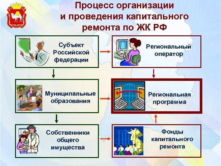 Процесс организации и проведения капитального ремонта по ЖК РФ Субъект Российской федерации Региональный оператор