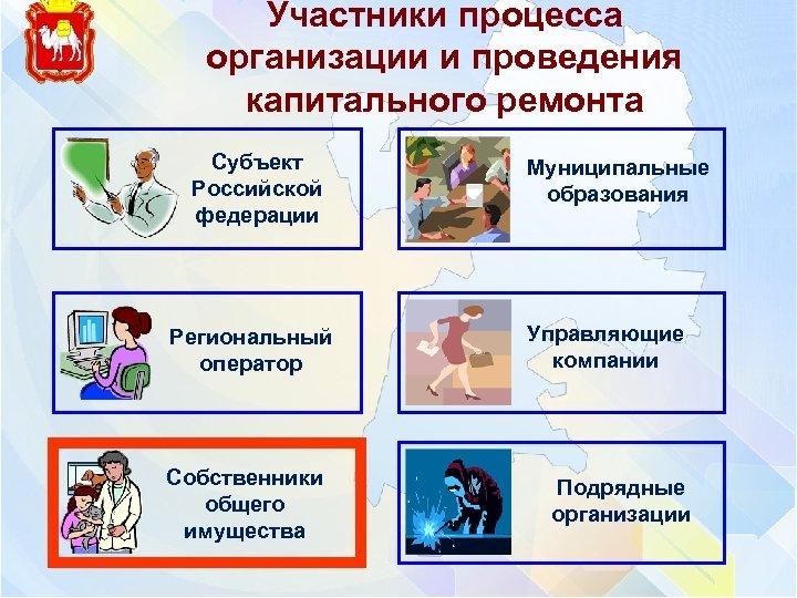 Участники процесса организации и проведения капитального ремонта Субъект Российской федерации Региональный оператор Собственники общего