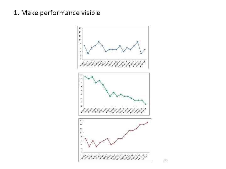1. Make performance visible 11