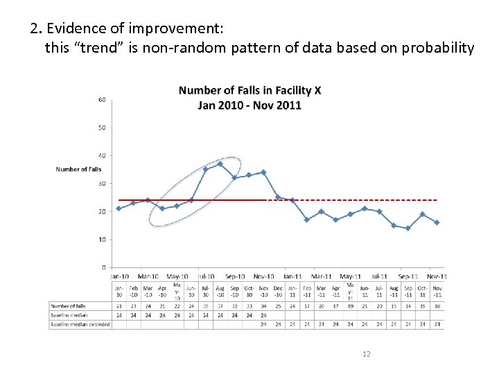 "2. Evidence of improvement: this ""trend"" is non-random pattern of data based on probability"