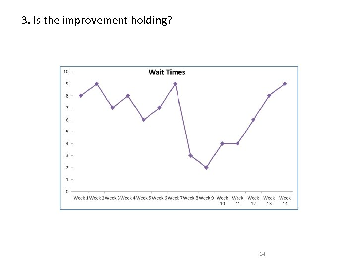 3. Is the improvement holding? 14