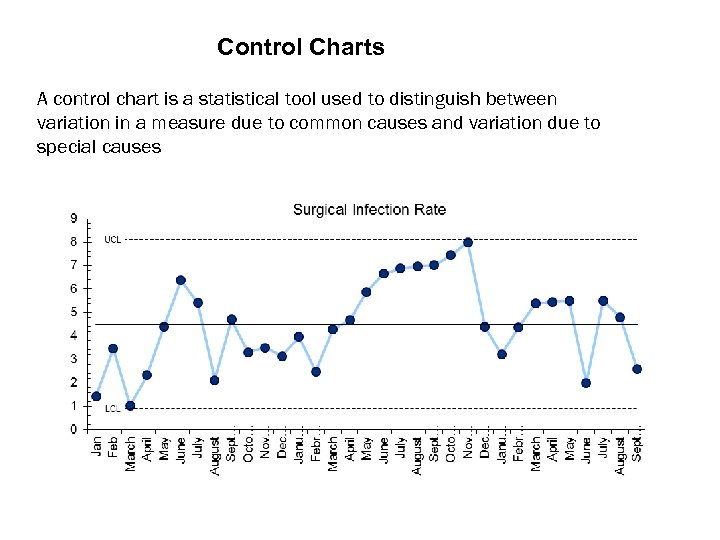 Control Charts A control chart is a statistical tool used to distinguish between variation