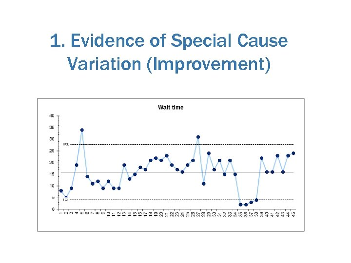 1. Evidence of Special Cause Variation (Improvement)