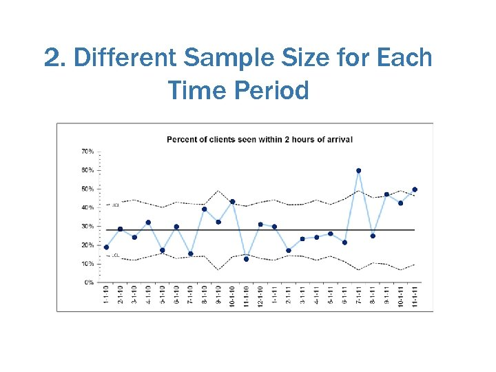 2. Different Sample Size for Each Time Period