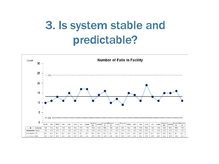 3. Is system stable and predictable?