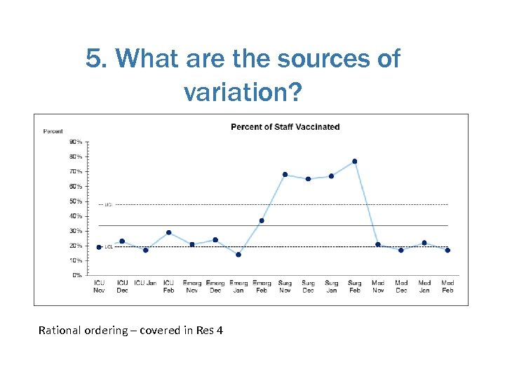 5. What are the sources of variation? Rational ordering – covered in Res 4