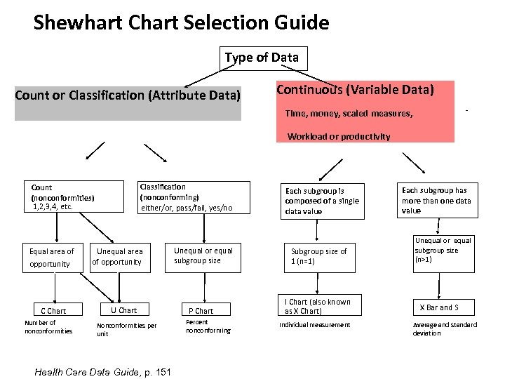Shewhart Chart Selection Guide Type of Data Count or Classification (Attribute Data) Continuous (Variable