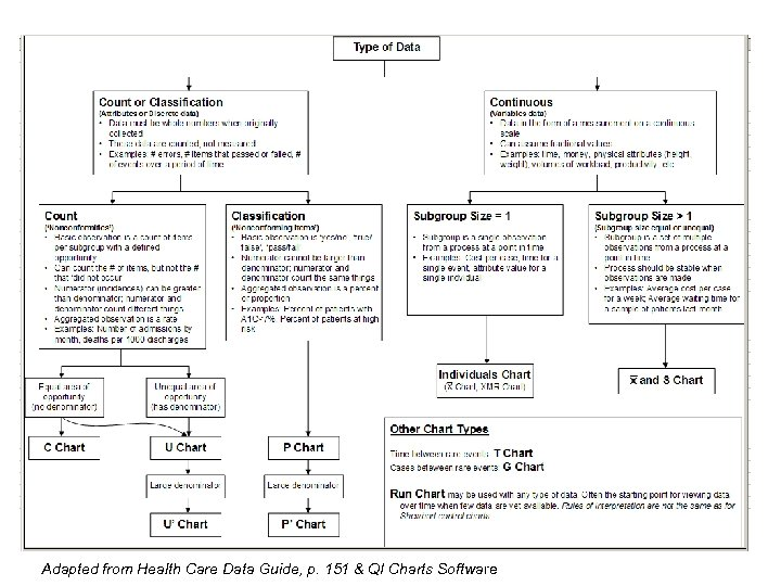 Adapted from Health Care Data Guide, p. 151 & QI Charts Software