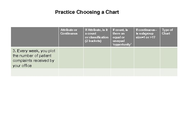 Practice Choosing a Chart Attribute or Continuous 3. Every week, you plot the number