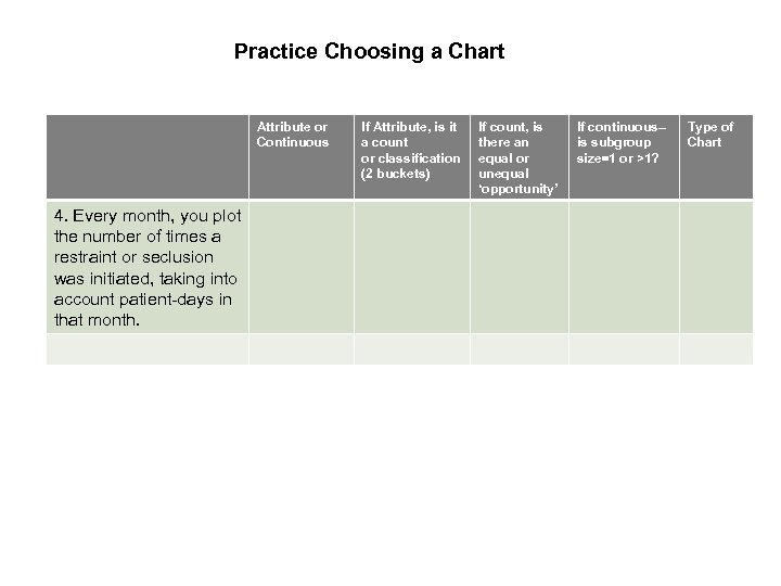 Practice Choosing a Chart Attribute or Continuous 4. Every month, you plot the number