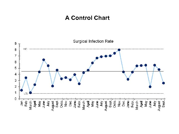 A Control Chart
