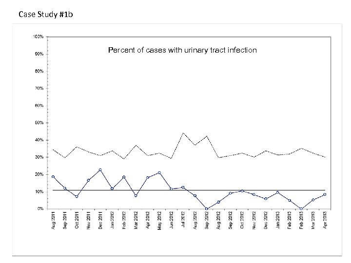 Case Study #1 b Percent of cases with urinary tract infection