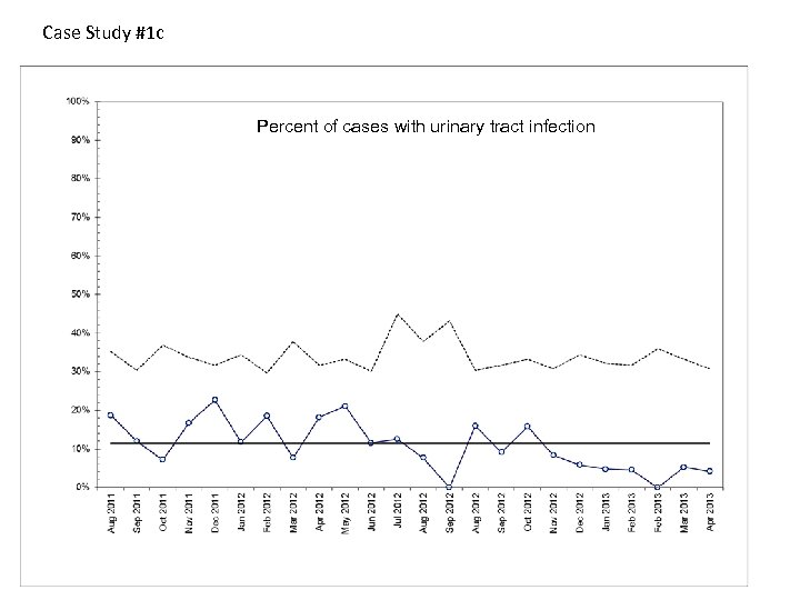 Case Study #1 c Percent of cases with urinary tract infection