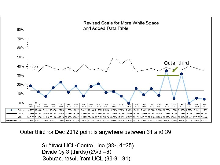 Outer third for Dec 2012 point is anywhere between 31 and 39 Subtract UCL-Centre