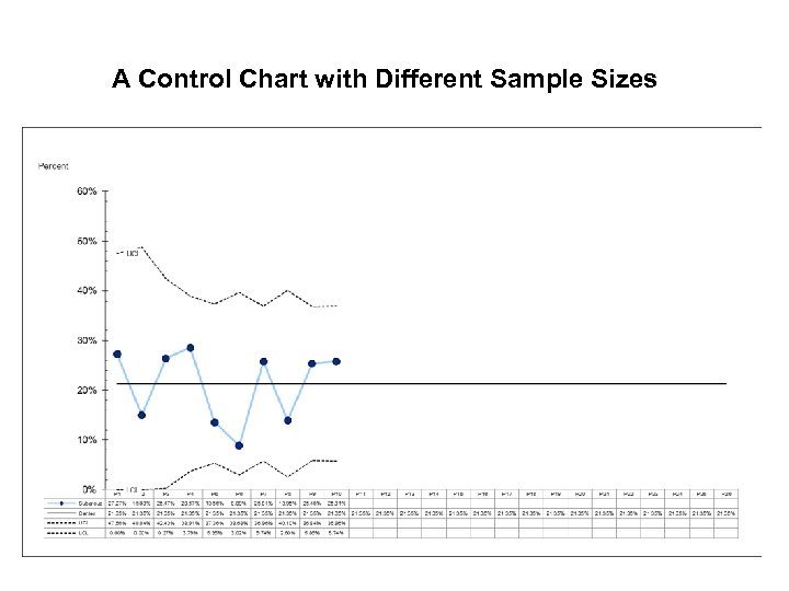 A Control Chart with Different Sample Sizes