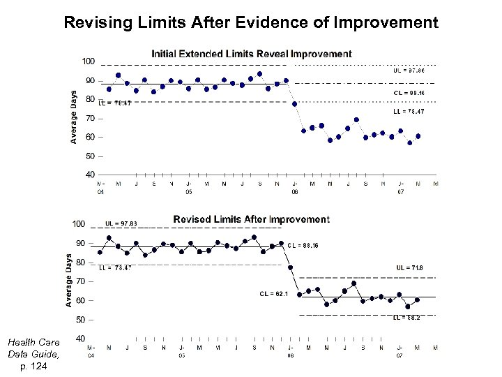 Revising Limits After Evidence of Improvement Health Care Data Guide, p. 124