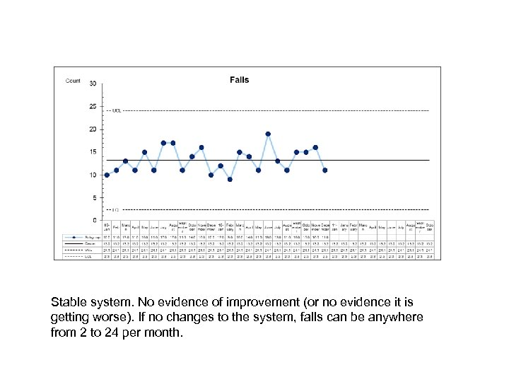 Stable system. No evidence of improvement (or no evidence it is getting worse). If