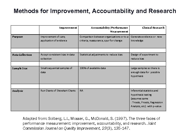 Methods for Improvement, Accountability and Research Improvement Accountability/Performance Measurement Clinical Research Purpose Improvement of