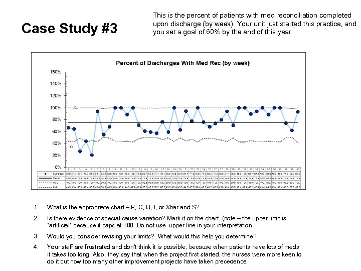 Case Study #3 This is the percent of patients with med reconciliation completed upon
