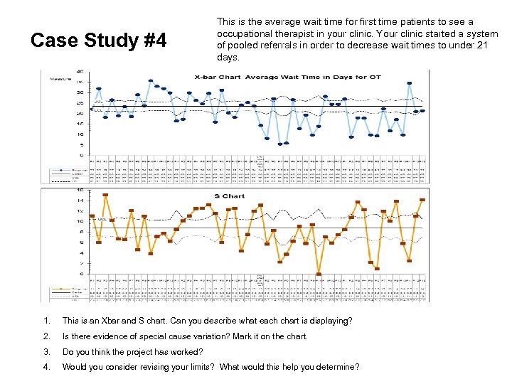 Case Study #4 This is the average wait time for first time patients to