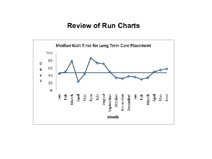 Review of Run Charts