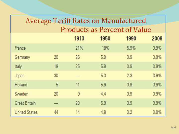 Average Tariff Rates on Manufactured Products as Percent of Value 1 -10