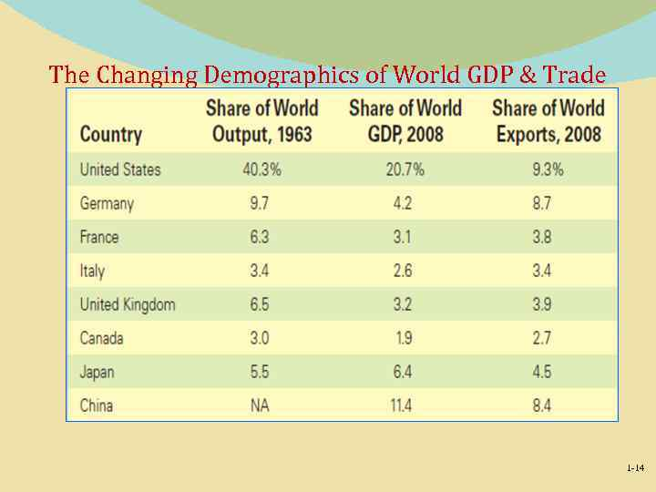 The Changing Demographics of World GDP & Trade 1 -14