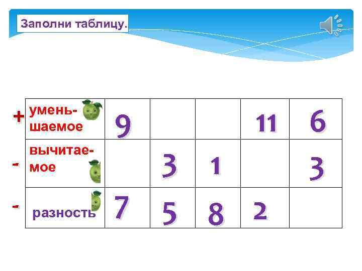 Заполни таблицу. + уменьшаемое - вычитаемое - разность 9 3 7 5 1 8