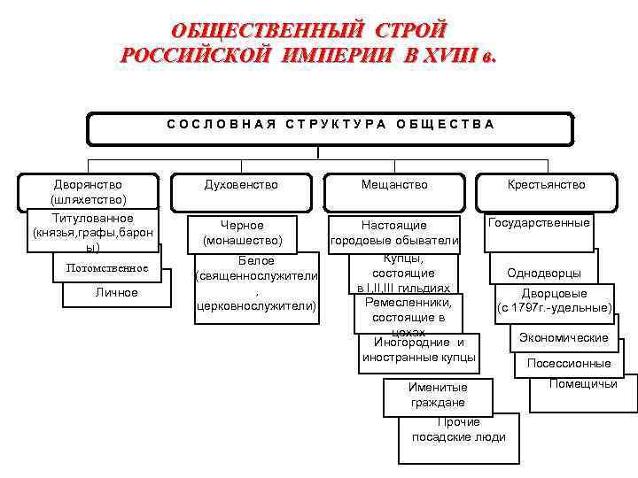 23. общественный строй российской империи в xviii веке шпаргалка