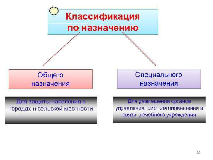 2 Классификация по назначению Общего назначения Специального назначения Для защиты населения в городах и