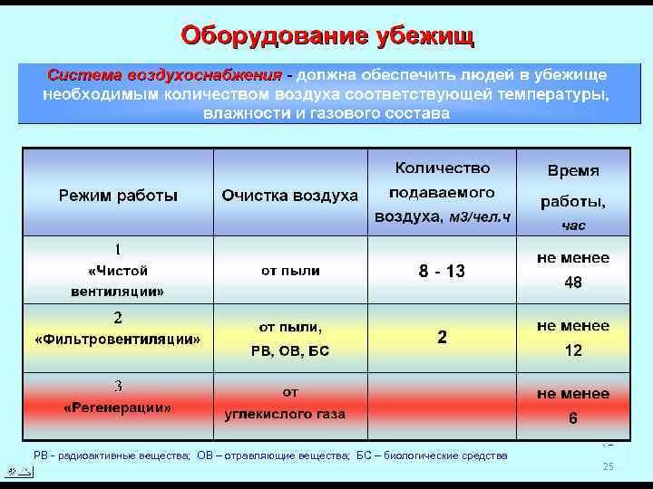 РВ - радиоактивные вещества; ОВ – отравляющие вещества; БС – биологические средства 25