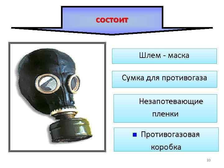 состоит Шлем маска Сумка для противогаза Незапотевающие пленки n Противогазовая коробка 33