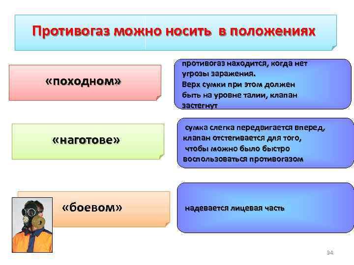 Противогаз можно носить в положениях противогаз находится, когда нет «походном» «наготове» «боевом» угрозы заражения.