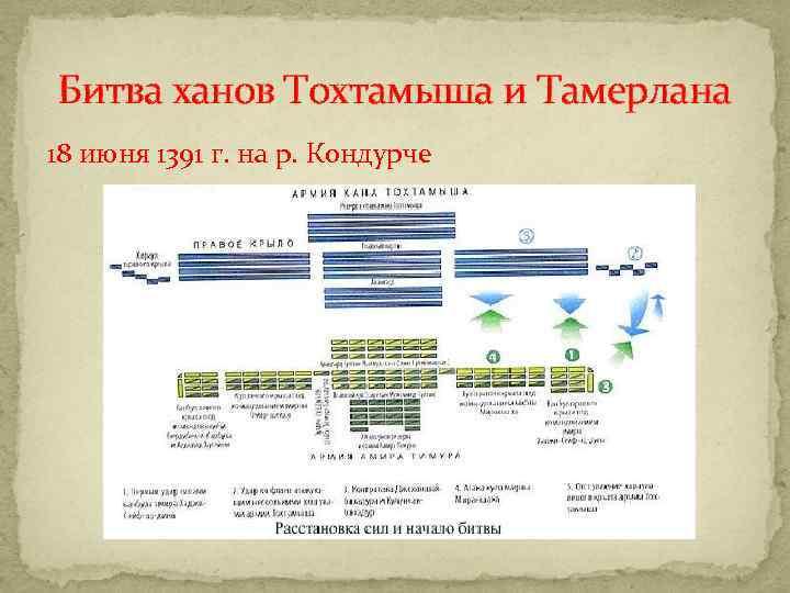 Битва ханов Тохтамыша и Тамерлана 18 июня 1391 г. на р. Кондурче