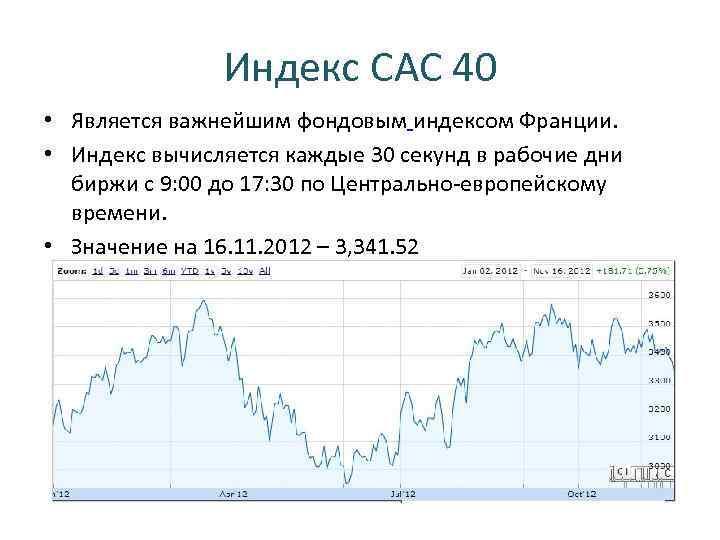 Индекс CAC 40 • Является важнейшим фондовым индексом Франции. • Индекс вычисляется каждые 30