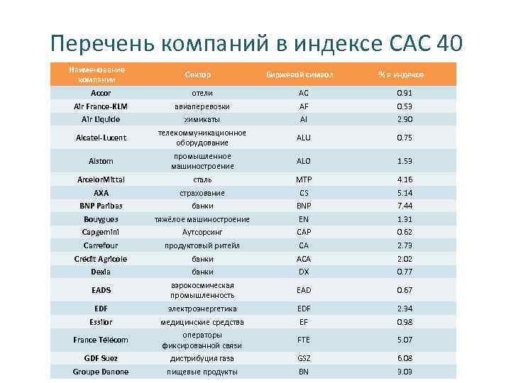 Перечень компаний в индексе CAC 40 Наименование компании Сектор Биржевой символ % в индексе